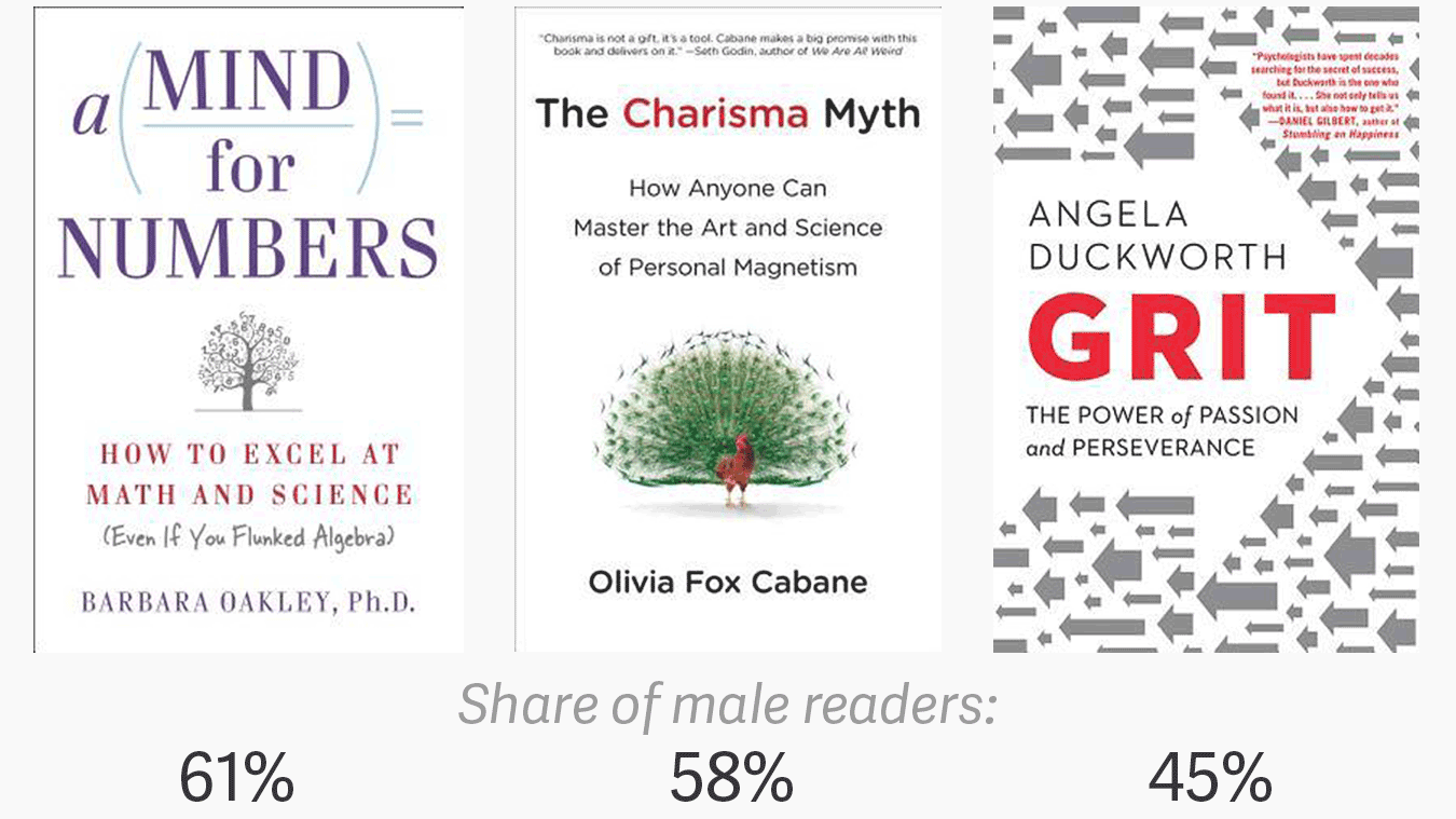 Who Reads Self Help Books Goodreads Data Show Women Are Reading