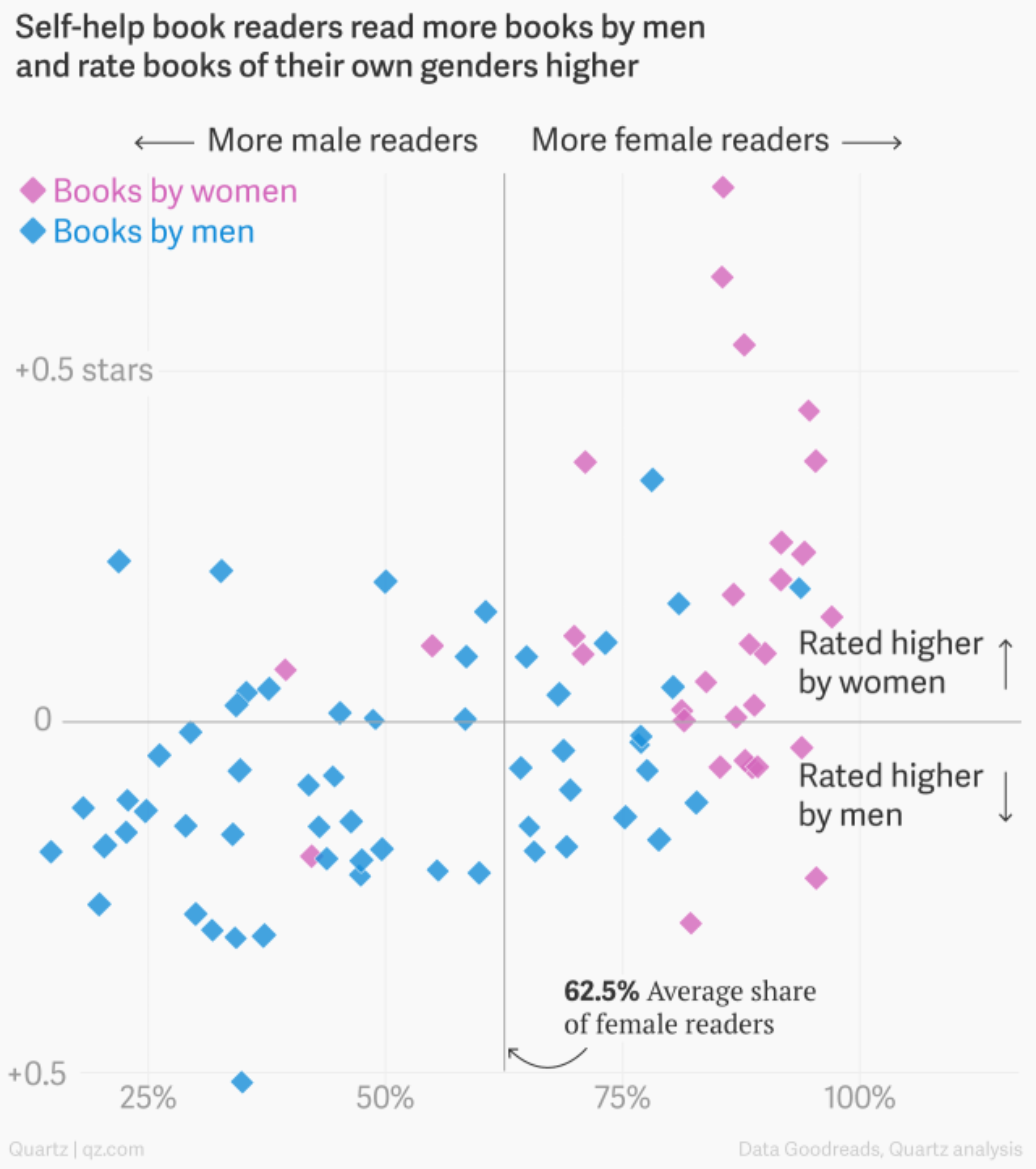 Who reads self-help books