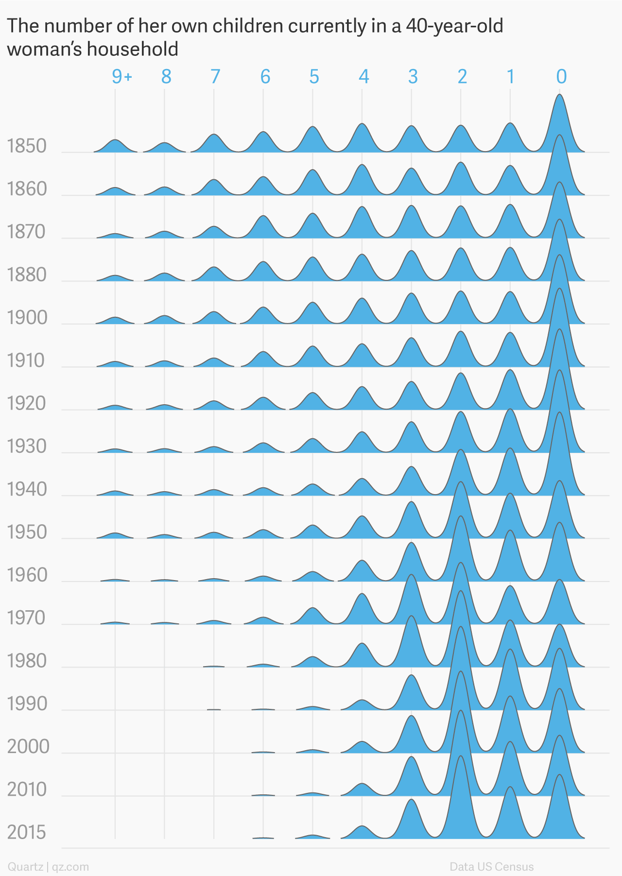 Average size of a US family, from 1850 to the present — Quartz