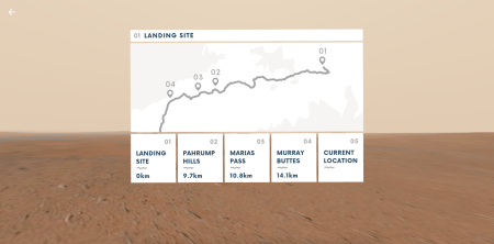 Access Mars provides a map of the Curiosity Rover's journey.