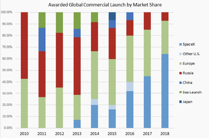 SpaceX market share chart