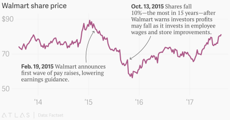 Walmart jobs are paying more and raising other retail
