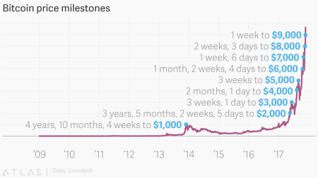 Days to hit bitcoin price milestones from $1k to $9k