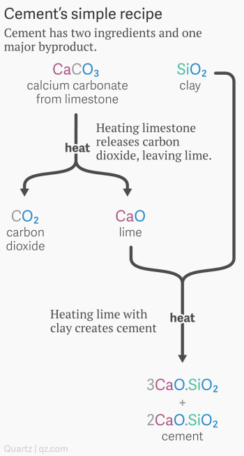 Solidia has a way to make cement that absorbs greenhouse gases