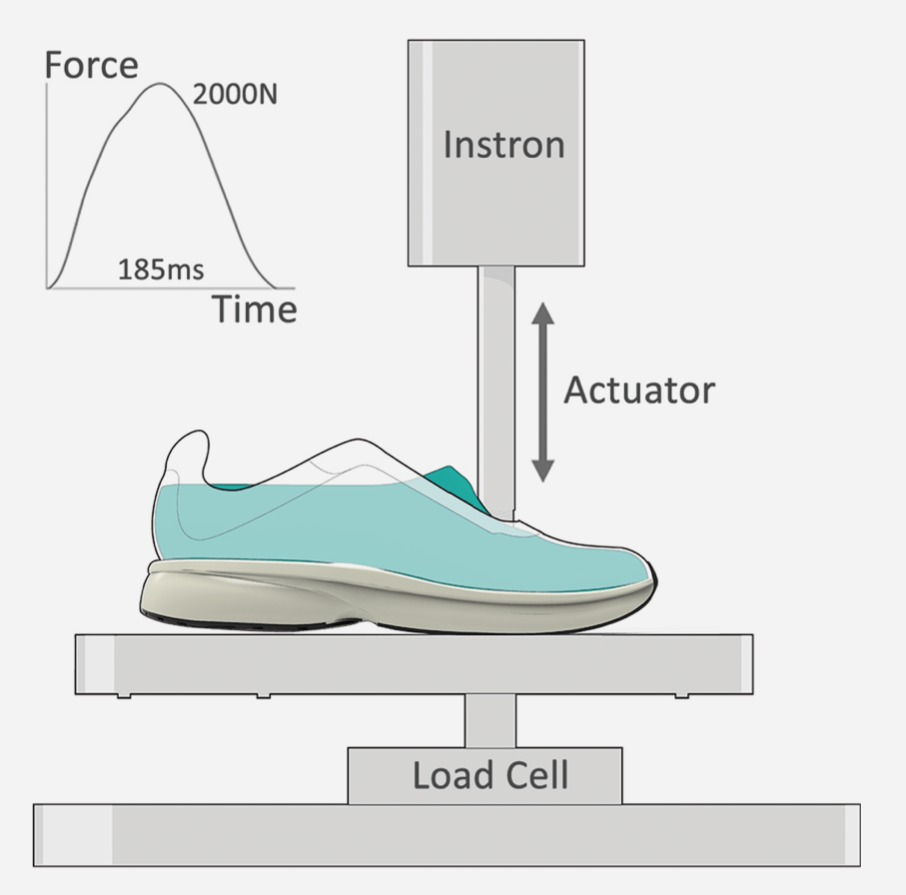 Mechanical testing of midsole resiliency