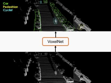 """Apple's proposed """"VoxelNet"""" method uses a deep network to group LiDAR data points into bounding boxes that a self-driving car would recognize as obstacles to avoid."""