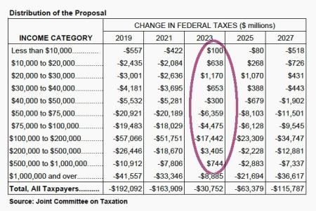 A distribution table of the tax bill.