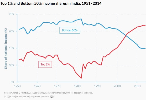 India-income inequality