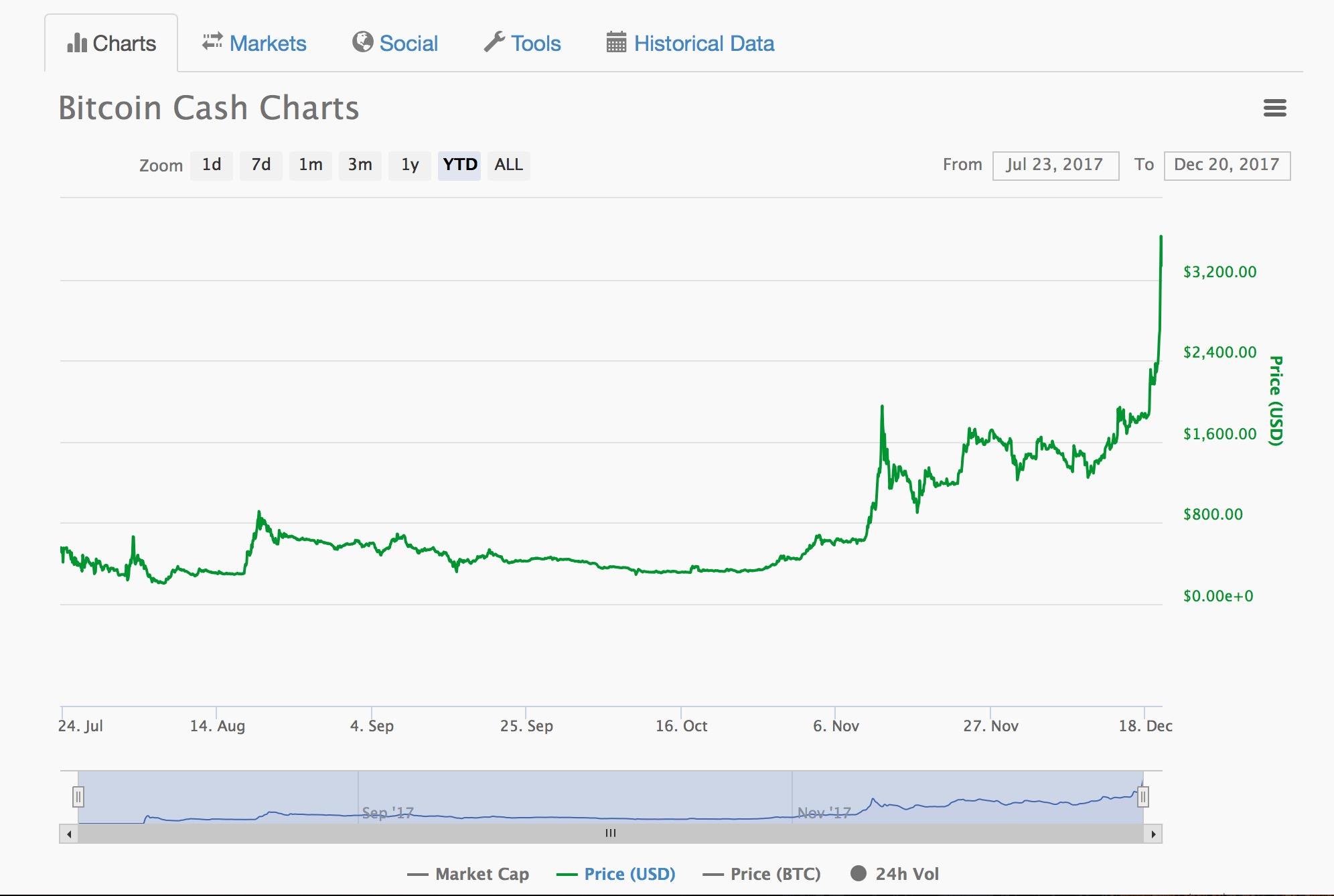 Cine deţine cei mai mulţi bitcoini? Top 5 miliardari în bitcoin