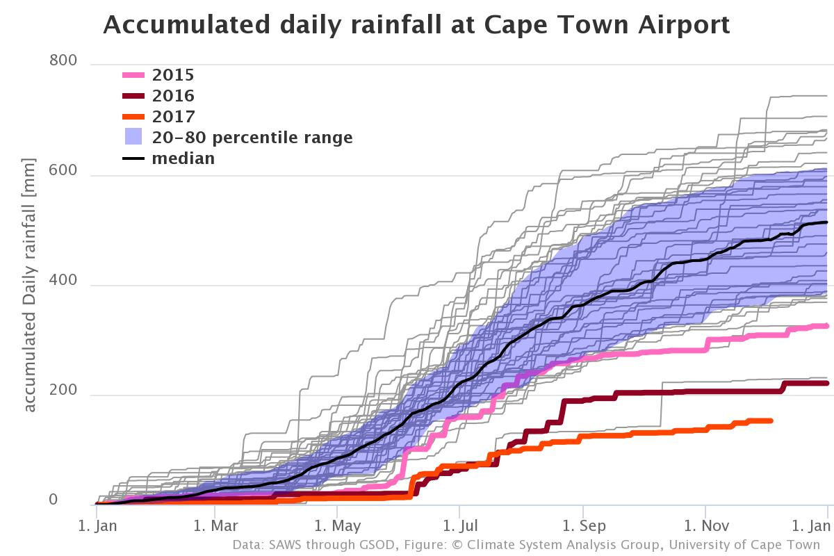 Cape Town drought: As Day Zero approaches, the city needs to learn to talk about climate change not spread fear