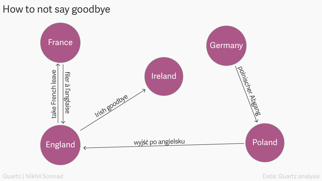 Is it an irish goodbye a french exit or to leave the english way circle goodbyes v2 m4hsunfo