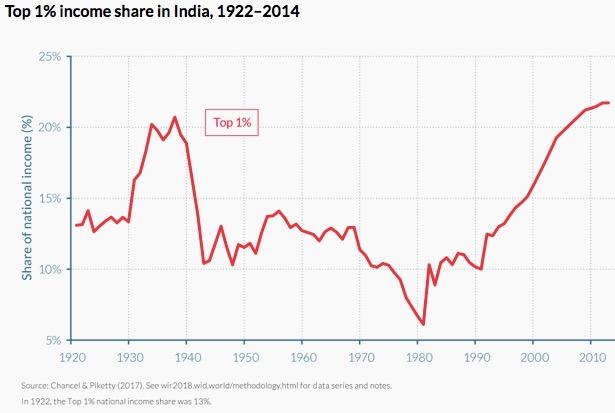 India-inequality