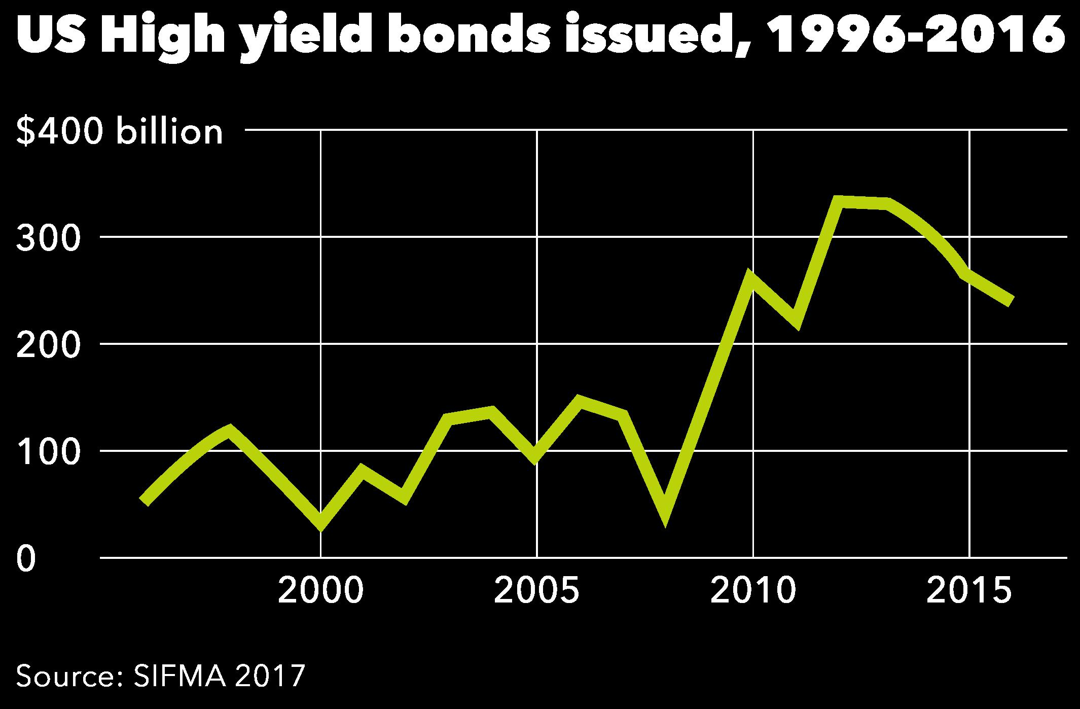 iShares-B7-high-yield-bonds-chart