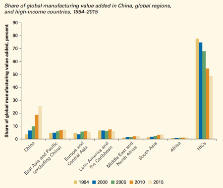"A chart from the World Bank's report, ""Trouble in the Making? The Future of Manufacturing-Led Development."""