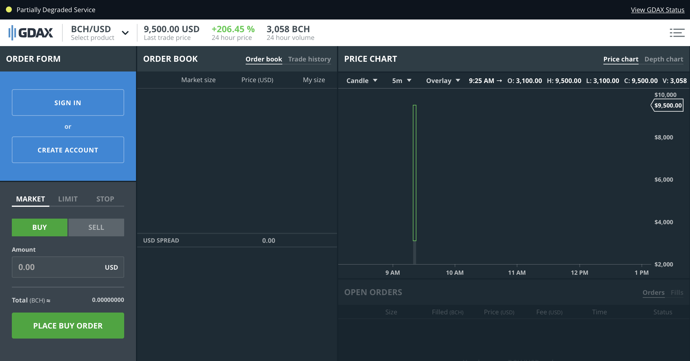 GDAX price for bitcoin cash and US dollars on Dec. 20, 2017