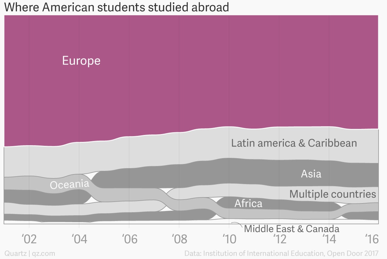 Americans studying abroad