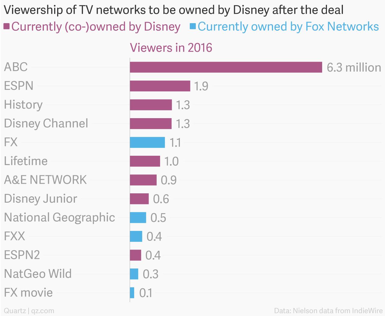 disney competitors analysis