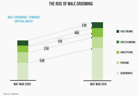 Indian Men Are Splurging On Their Looks But Not To Impress Women Quartz India