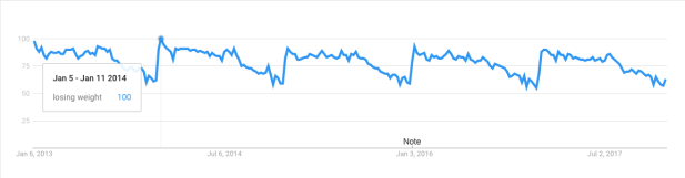 google searches for losing weight spike in january each year