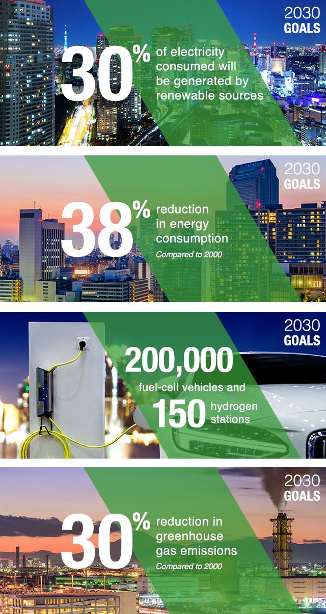 Tokyo Metropolitan Government energy goals