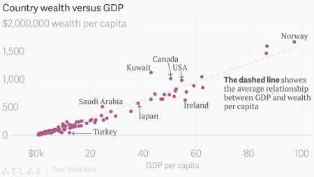 A new World Bank project shows that wealth, not GDP, is the