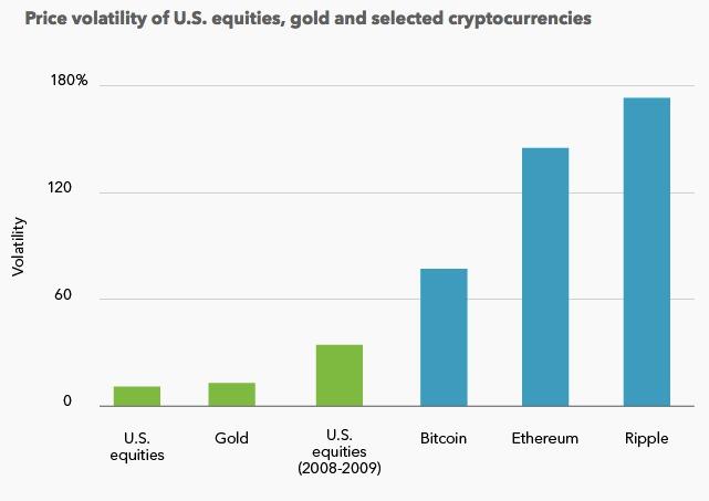Performance di asset canonici vs crypto