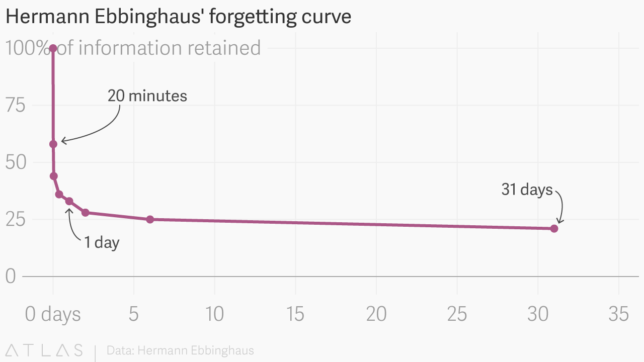 The forgetting curve explains why humans struggle to