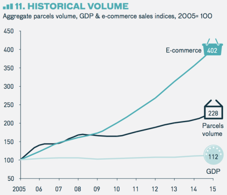 From 2005 to 2015, e-commerce sales increased by 302%, driving a 128% increase in parcel volume.