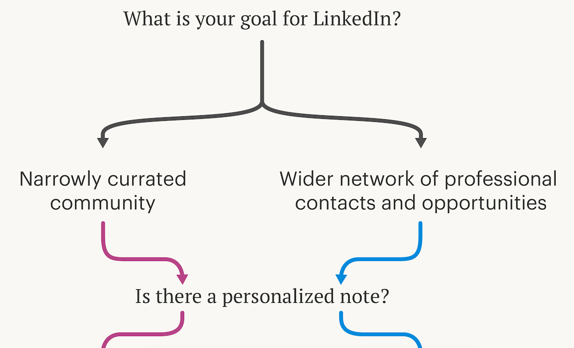 Unsure who to accept or reject on LinkedIn? Consult this flowchart