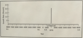 From The Great Population Spike and After, 1998, W.W. Rostow.