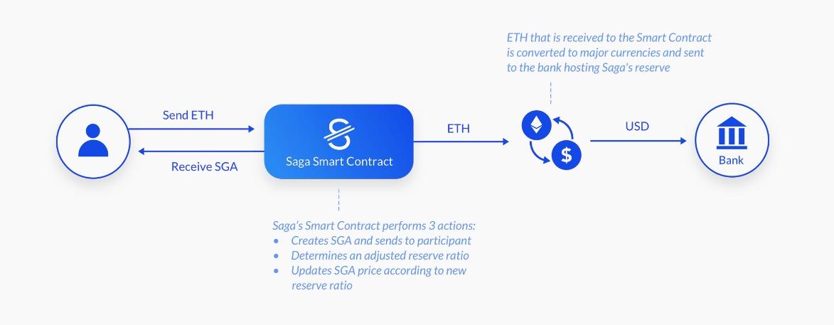 Saga cryptocurrency price