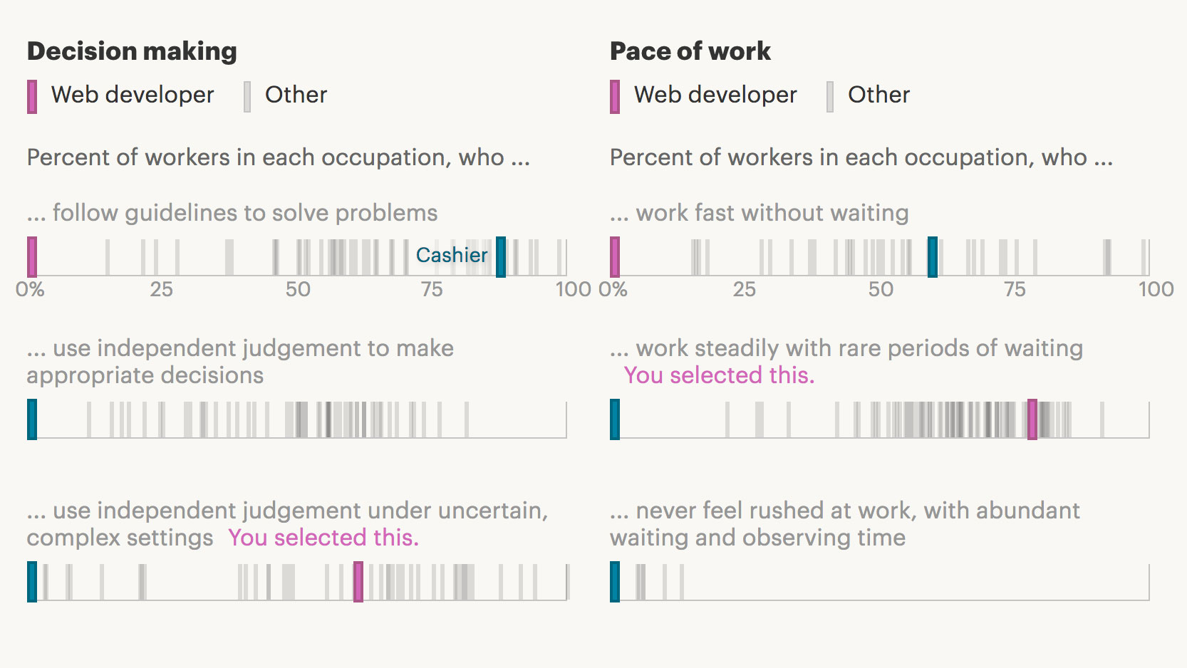 This Job Quiz Will Show You The Career That Best Fits Your Work Style U2014  Quartz At Work