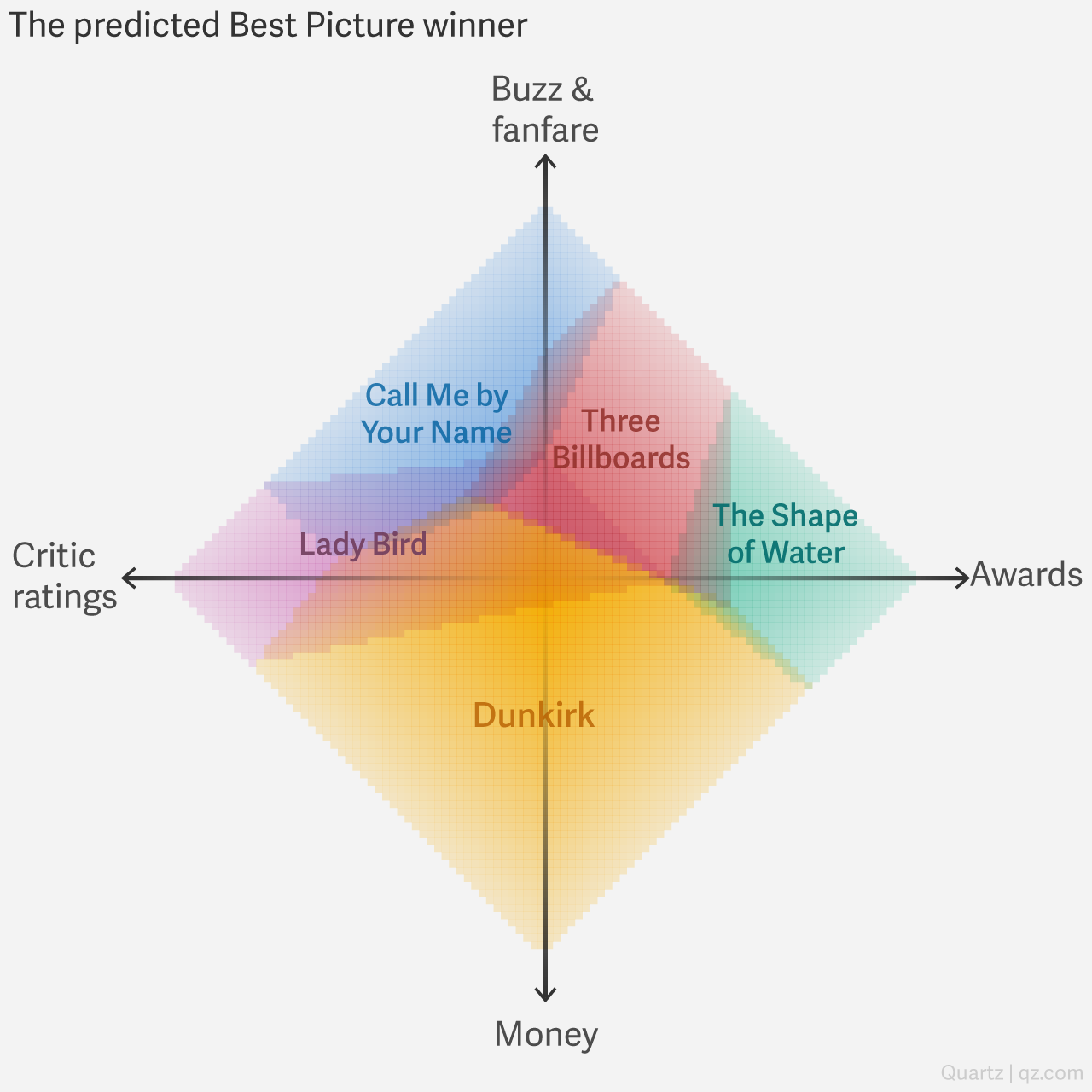 Oscars 2018: The ultimate statistical model for predicting