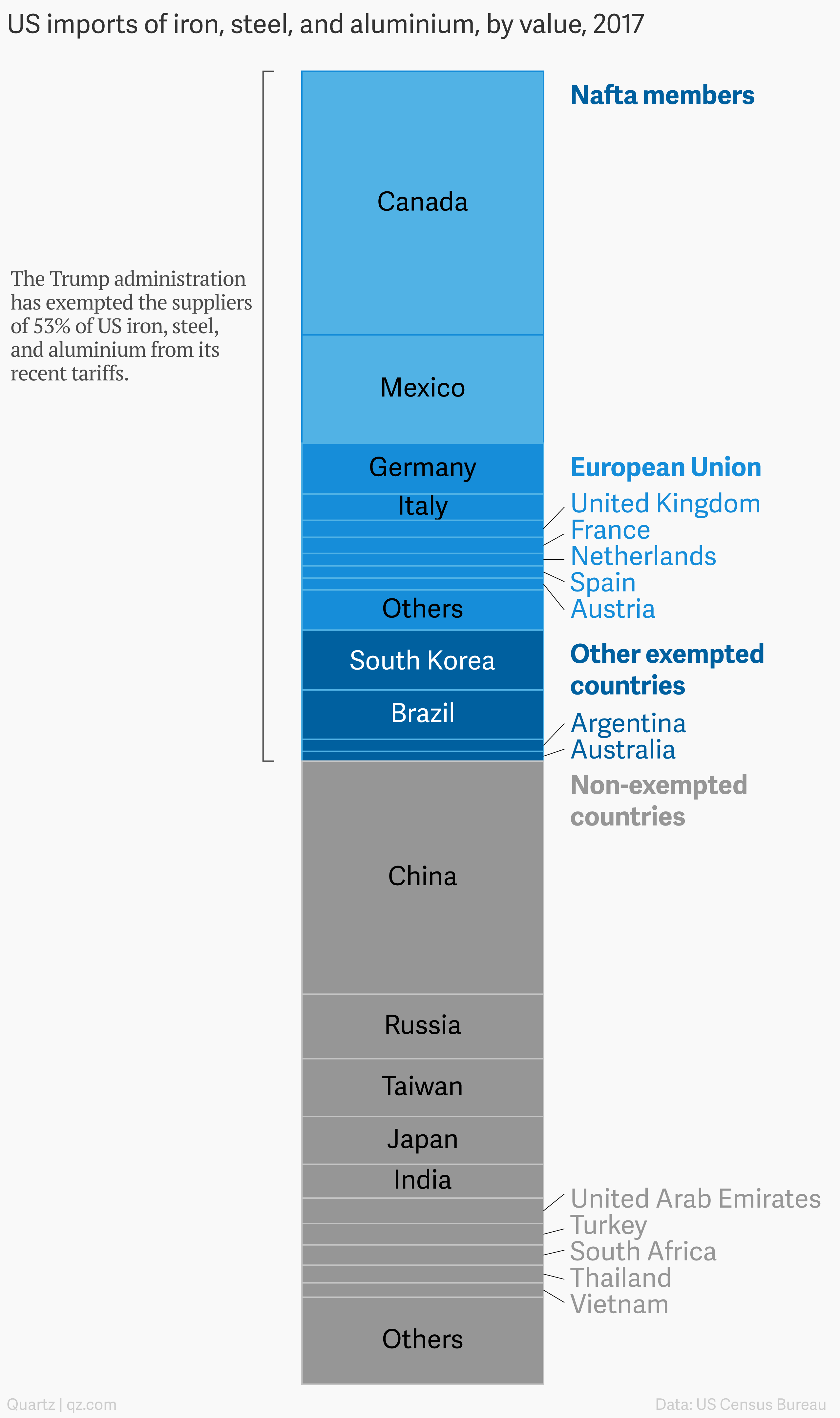 A chart showing the breakdown of US imports of steel in 2017 by country.