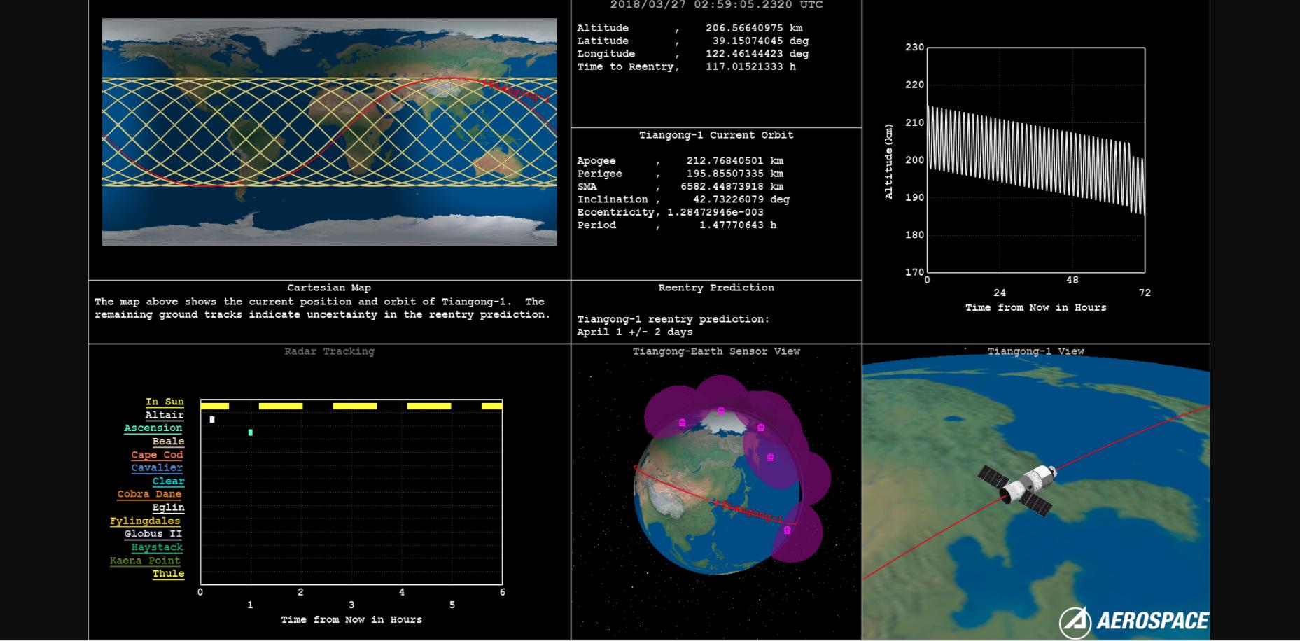 Tiangong-1's reentry dashboard.