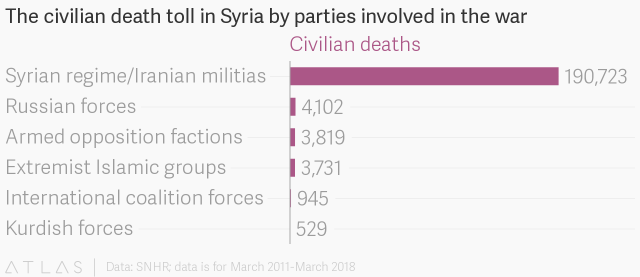 syria s civilian deaths and refugees charted quartz