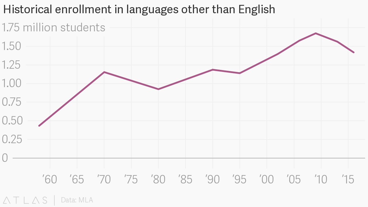 Language education: The number of American college