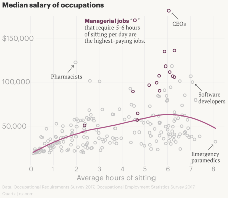 Hours of sitting vs. salary of jobs