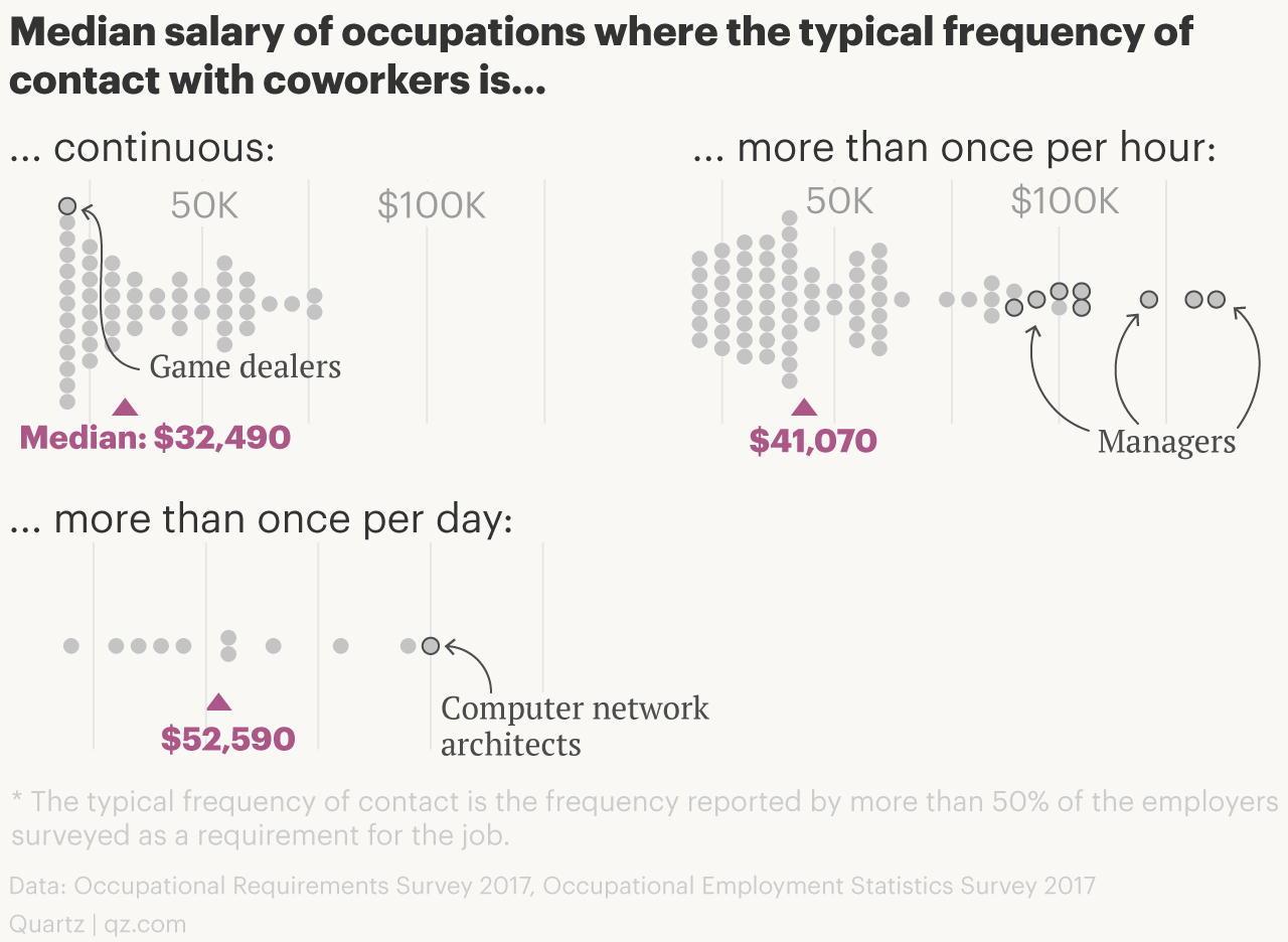 Frequency of communication with coworkers vs. salaries