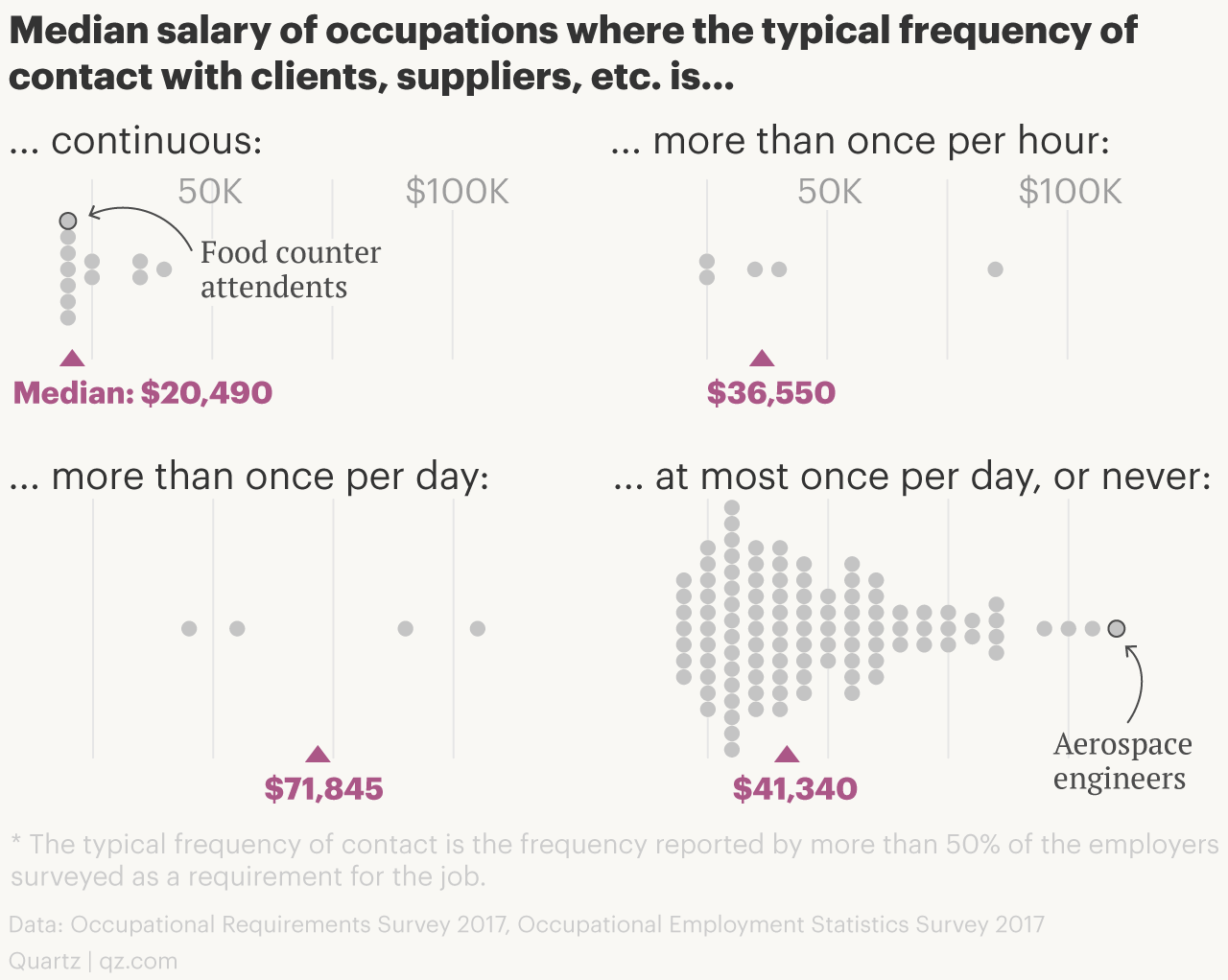 Frequency of communication with clients vs. salaries