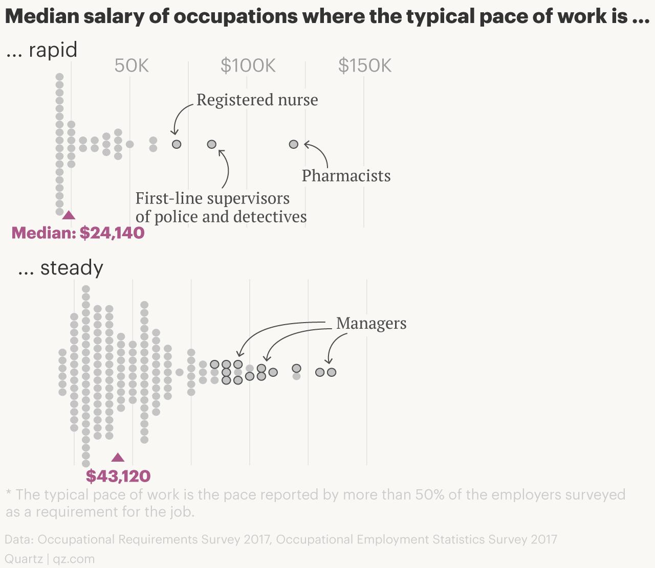Pace of work vs. salaries
