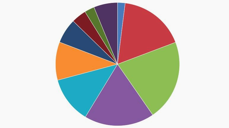 When Should You Use A Pie Chart According To Experts Almost Never