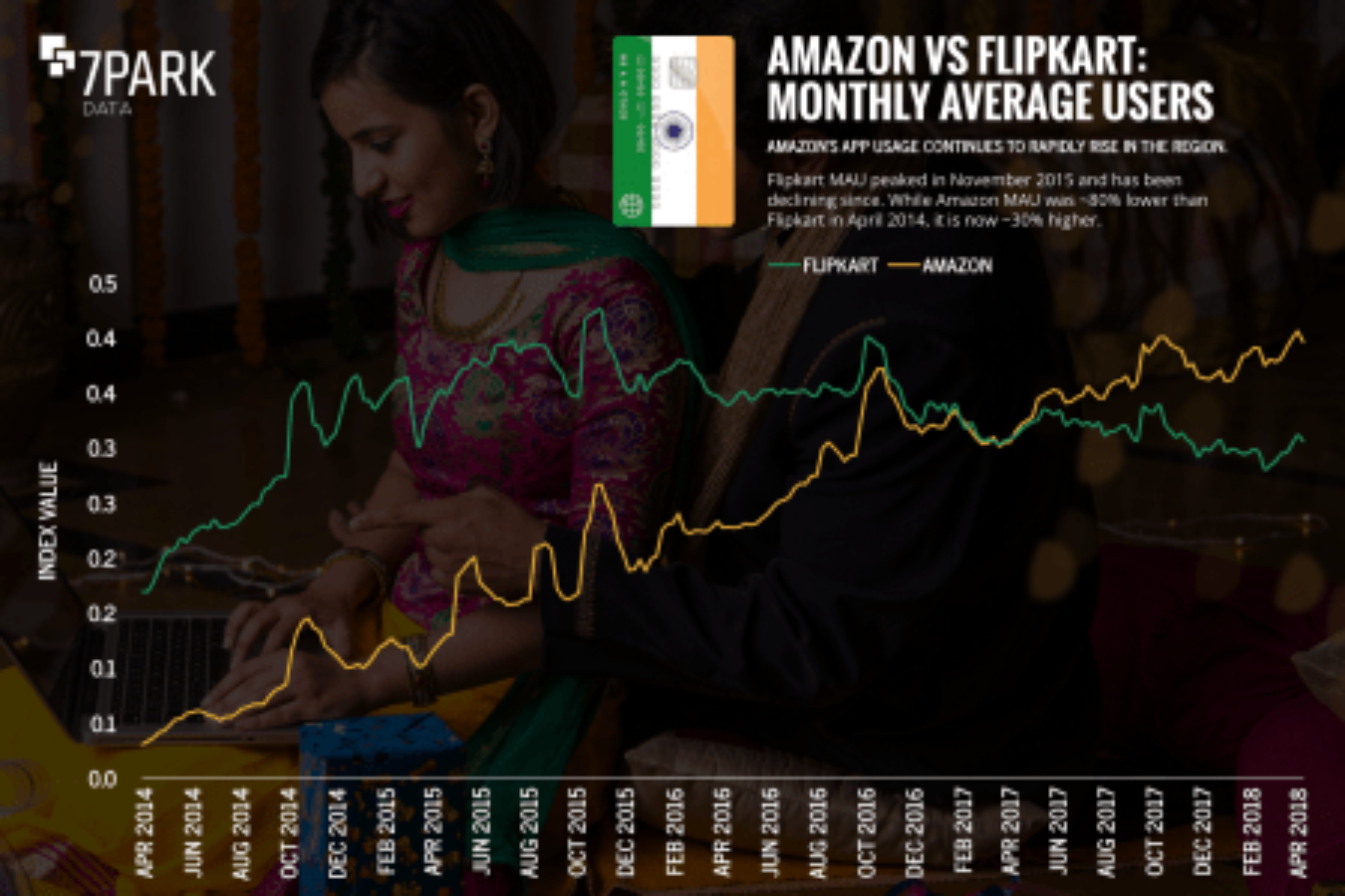 Indian-E-Commerce
