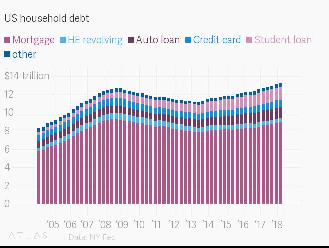 Us Household Debt Has Hit An All Time High Of 13 2 Trillion Quartz