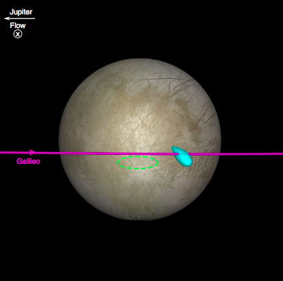 A rendering of how NASA researchers believe Galileo flew through plumes of water high above Europa.