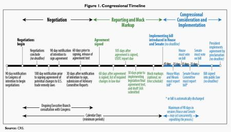 The timeline envisioned by the Trade Promotion Act of 2015.