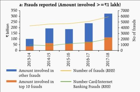 Indian Banks Saw Over 6 000 Cases Of Fraud Totaling Rs30 000 Crore In 2017 Quartz India