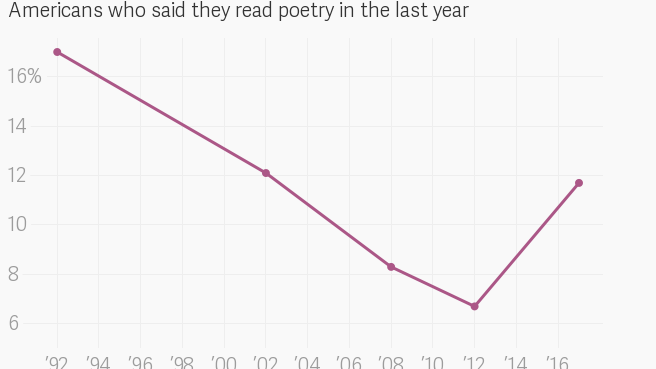 Poetry is popular in the US again because of Instagram