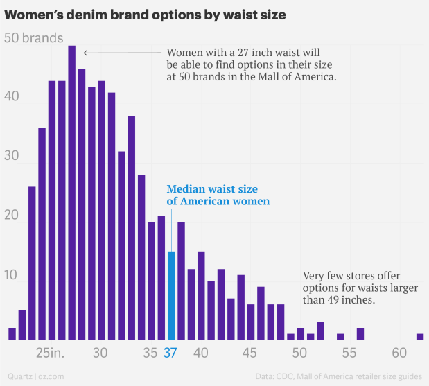 Jeans In Us Stores Don T Fit The Average Size American Woman Quartzy