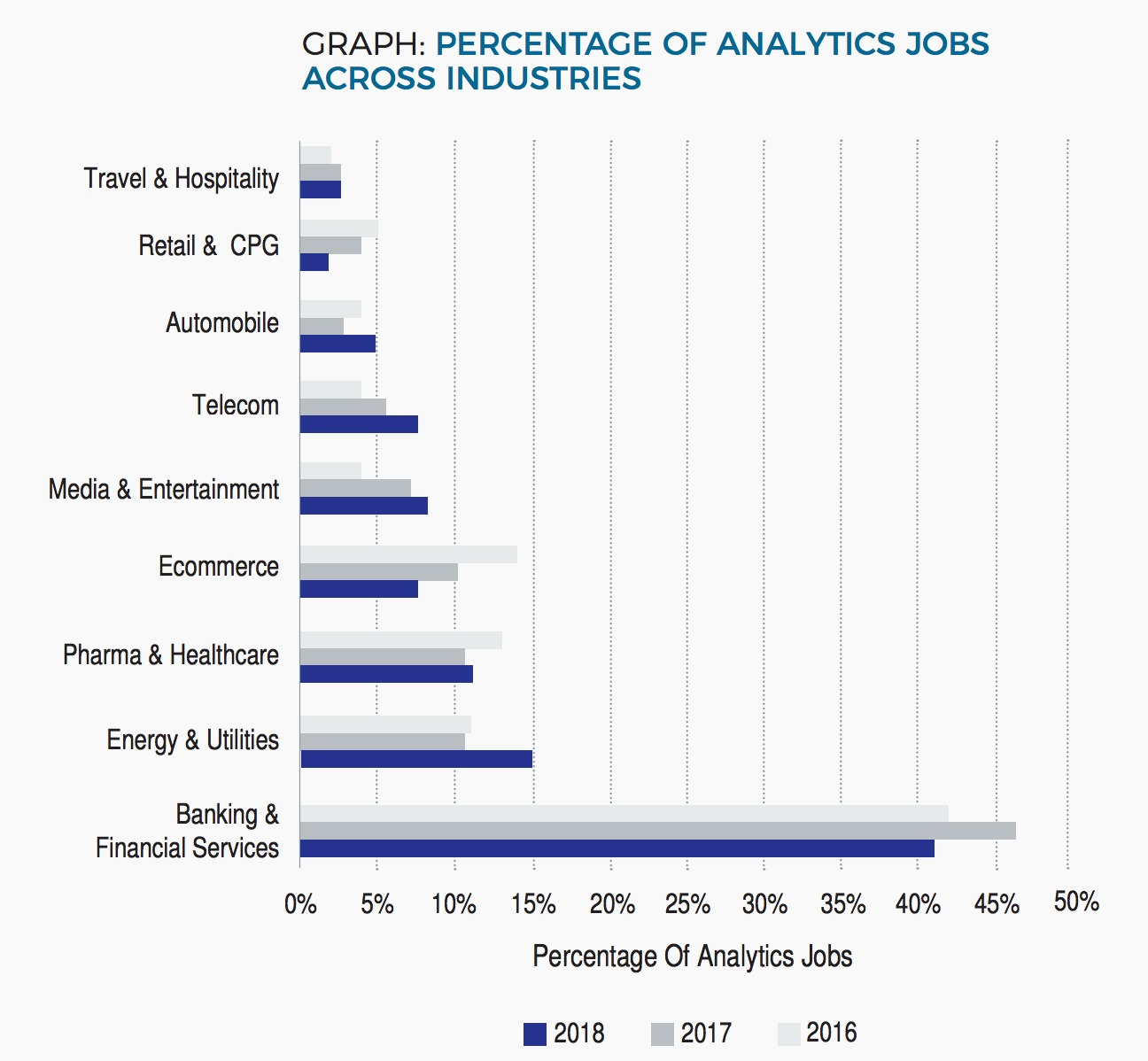 Sectors where India's analytics jobs are